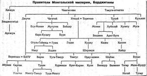 Шыңғысханнан тараған ұрпақтарының партриархалды шежіресі. Сурет http://www.the-submarine.ru/cat/t1908/ сайтынан алынған